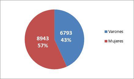 Gráfica-1.-Datos-Demográficos-Personas-mayores-de-65-Años-por-género (1)
