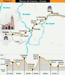 5 etapa Mieres - Oviedo