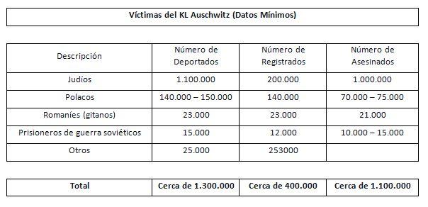 Tabla 2 Auschwitz