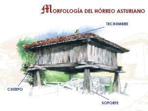 Morfología del Hórreo Asturiano - García Iglesias y Rodríguez Simón (2009)
